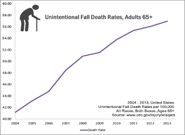 Unintentional Fall Death Rates for Adults Over the Age of 65