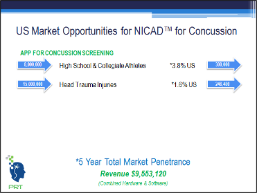 Market penetration for the NIC Test™ for concussion.